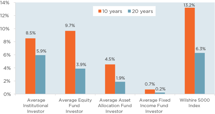 Chart comparing personal investment management versus Nationwide ProAccount